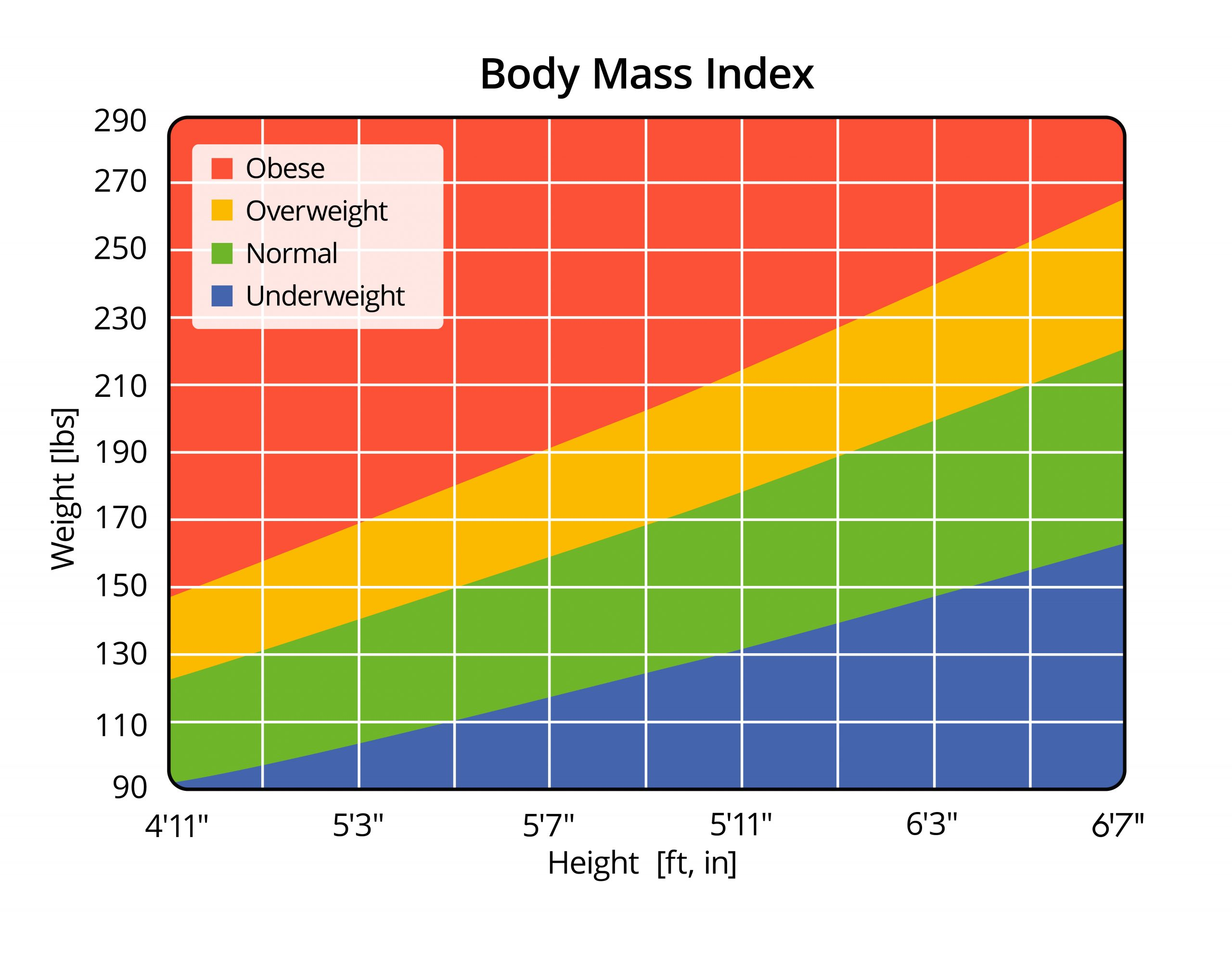 bmi chart in imperial values, weight status, height, weight, health