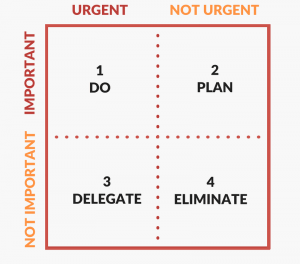 Use the Eisenhower Matrix to help you create good habits when building a to-do list